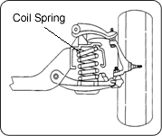 Coil Spring South Orange County